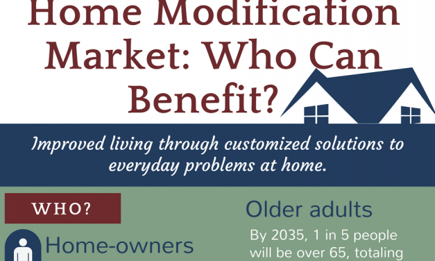 Who Benefits from Home Modifications?
